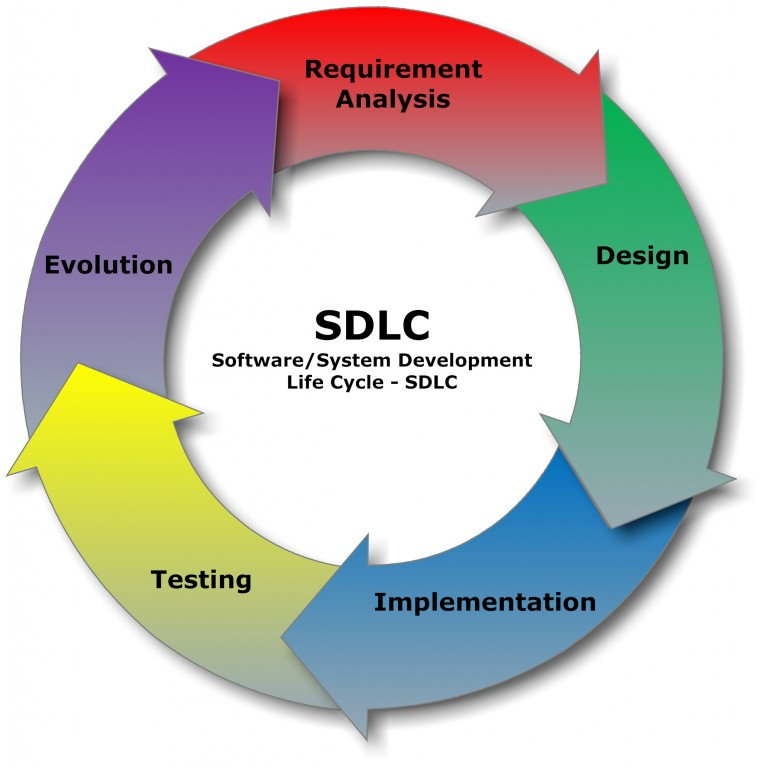 Chu kỳ phát triển phần mềm, software development life-cycle (SDLC)