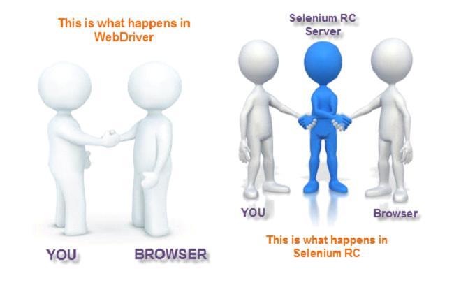 Selenium RC - Webdriver