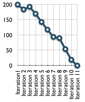 Hình. Burndown chart