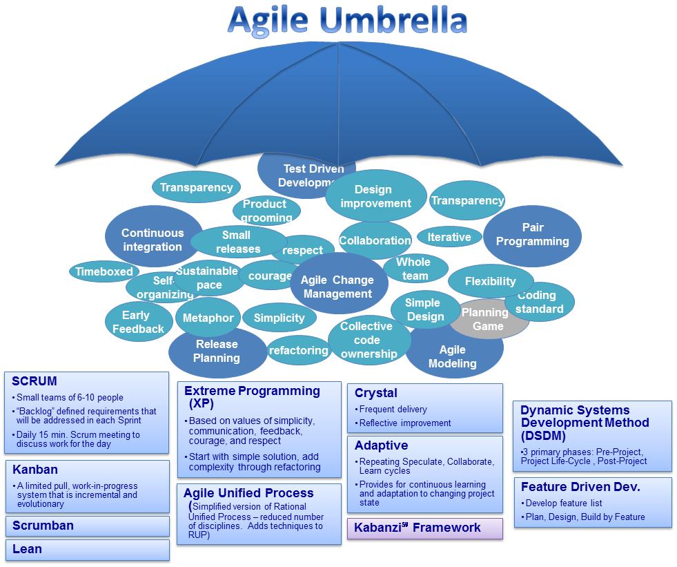 TDD trong Agile framework phác họa bởi Mohammad Sami