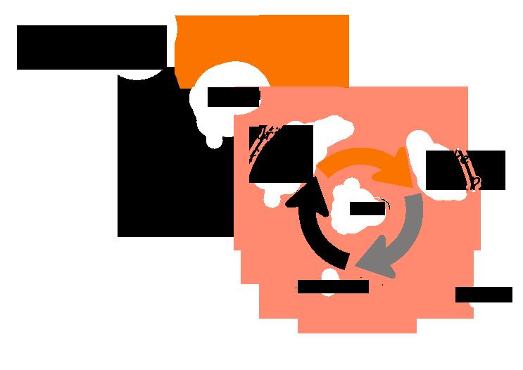 Mô hình BDD - TDD trong Agile mô phỏng bởi Paul Littlebury