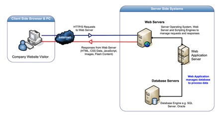 Mô hình ứng dụng web
