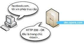 ứng dụng web